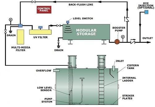 Rainwater harvesting tanks modular rainwater system for Rain harvesting system design